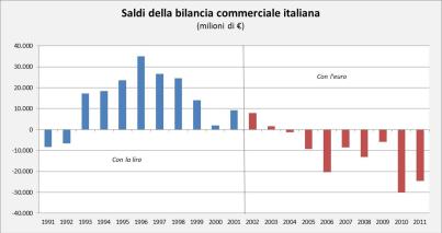 ITALIA_andamento_bilancia_commerciale