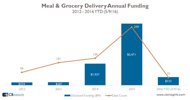 food delivery startup-annual-2016-alessiacamera-CBinsight