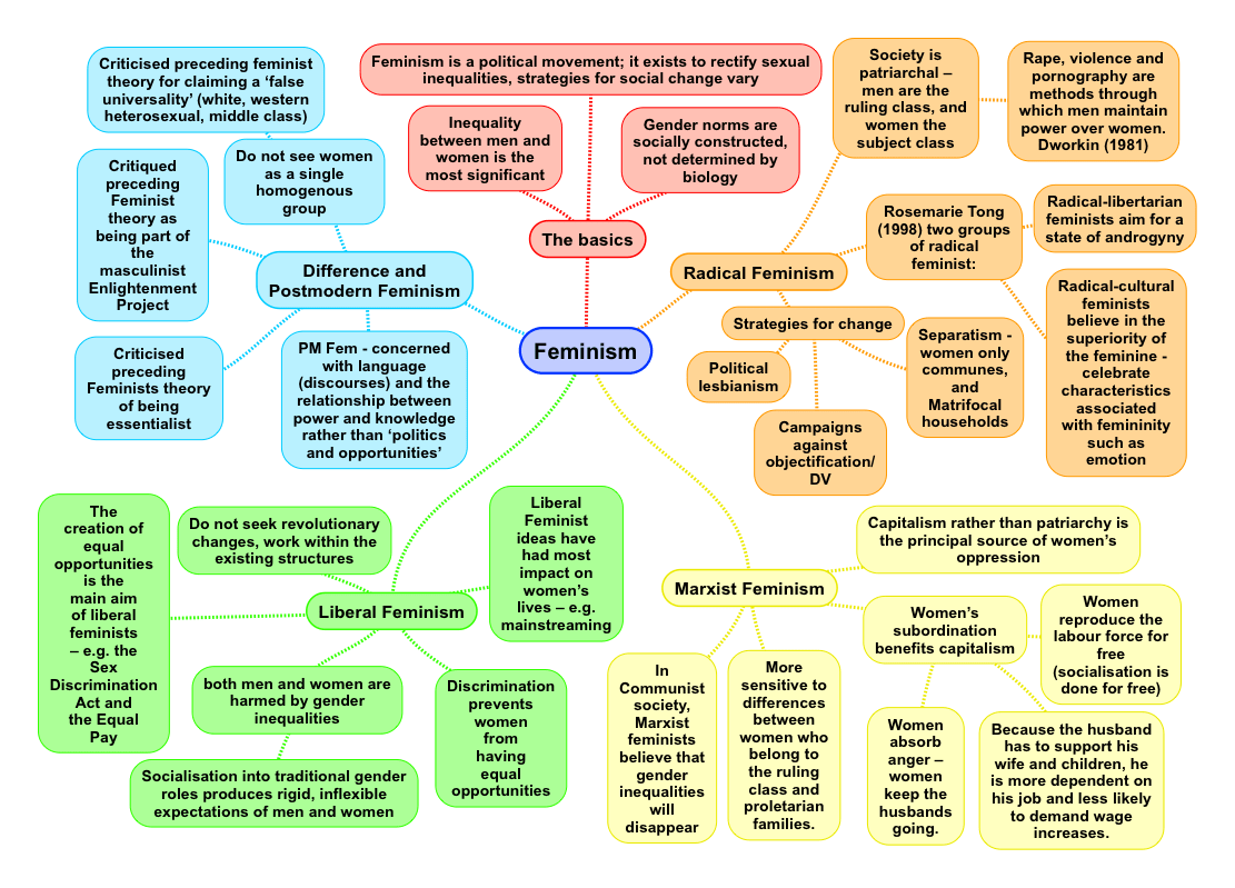 Feminist Theory A Summary For A Level Sociology