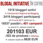 Blogal Initiative, un proiect de succes și de viitor