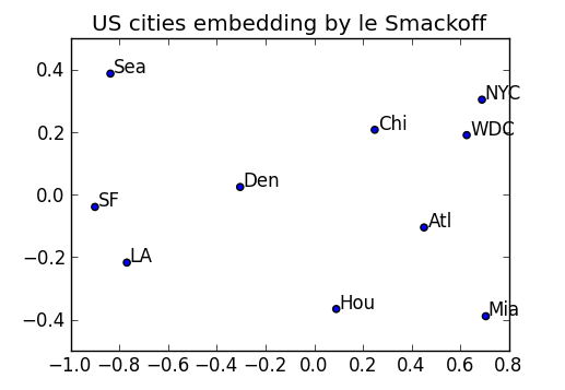 Le Smackoff: ad hoc python wrapping of R/smacof | Alex Seeholzer