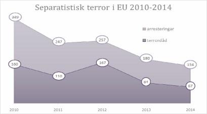 Separatistisk terror i EU 2010-2014 enligt Europol