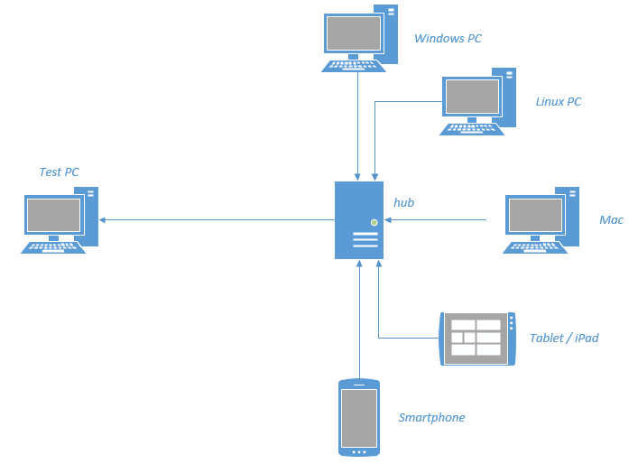 Driver Factory Part 3 – RemoteWebDrivers and my very own