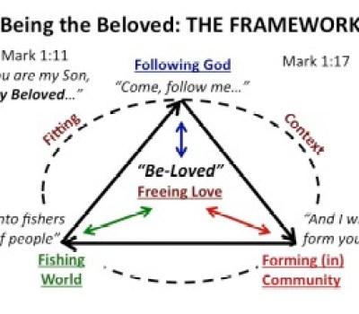 Being the Beloved Framework