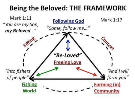 Being the Beloved Framework