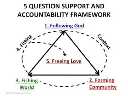 5 Question Accountable Framework colour