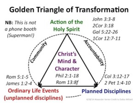 Triangle of Transformation colour