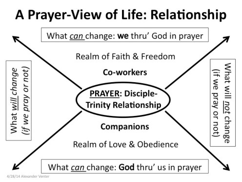 Prayer-Life View Relationship