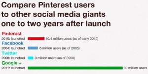 PInterest compared against Facebook, Twitter, and Google Plus one year after launch