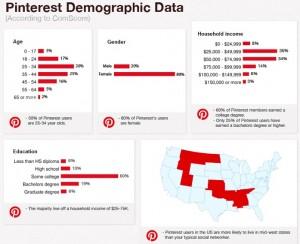 pinterest demographic data