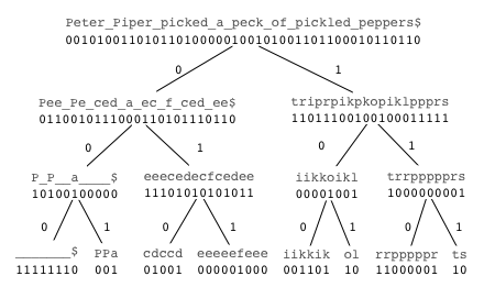 A Wavelet Tree for the string 'Peter Piper picked a peck of pickled peppers'.