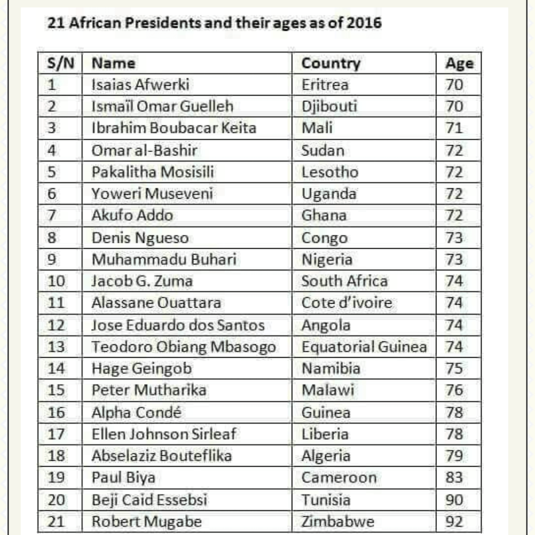 21 African Presidents And Their Ages As Of