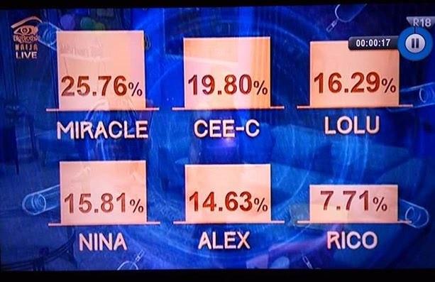 Wow! So Ceec had more votes than Nina?