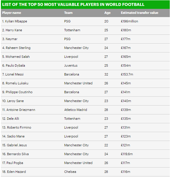 Check out the latest list of 50 most valuable players in World football with Mbappe valued at ?196m ahead of others
