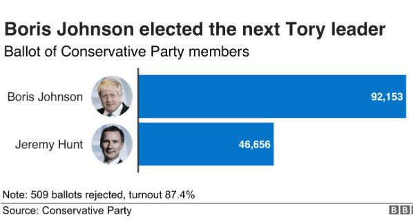 Breaking: Boris Johnson defeats Jeremy Hunt?to become next British Prime Minister
