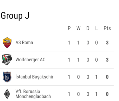UEFA Europa League: Arsenal, Basel and Roma the big winners (All the results + group standings)