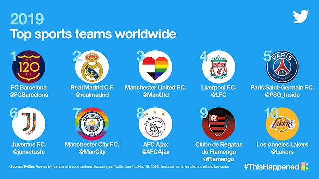 Barcelona beat Real Madrid, Man United, Liverpool and others to top list of most-tweeted-about sports teams in 2019