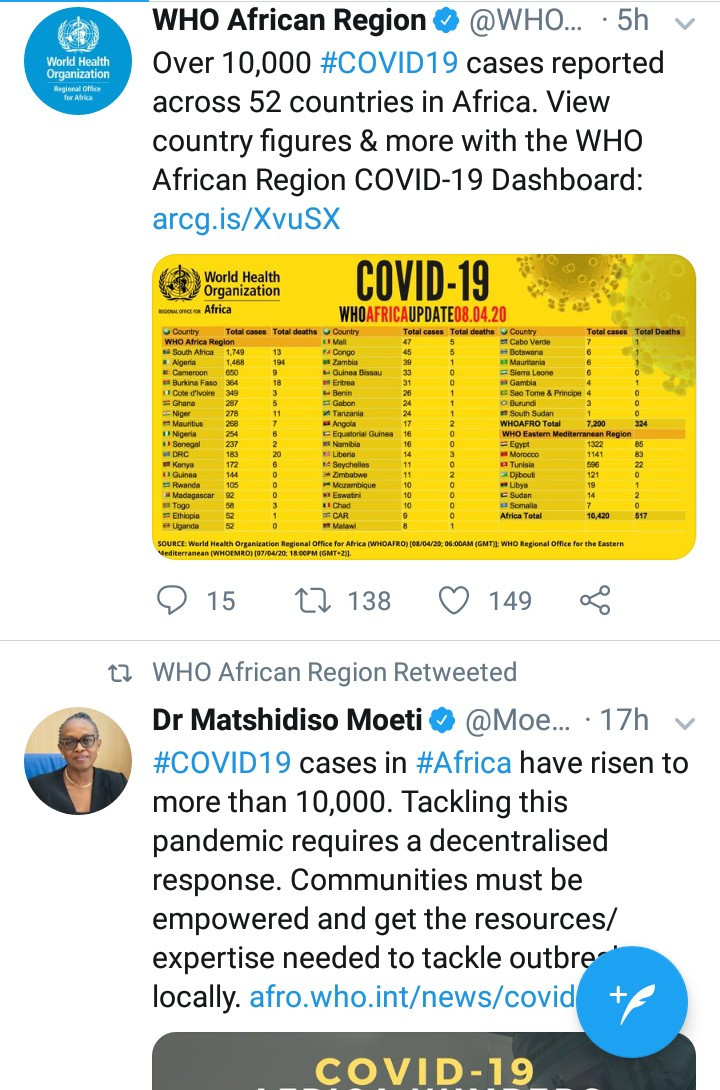 Africa now has over 10,000 Coronavirus cases and 500 deaths from 52 out of 54 countries - WHO