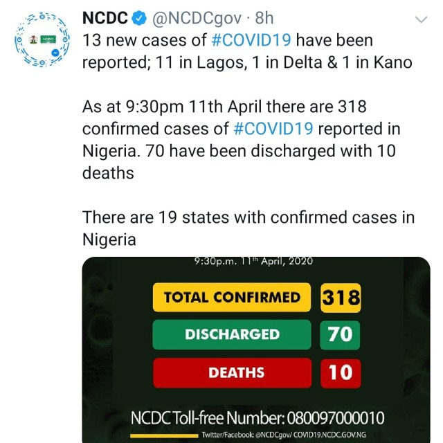 13 new cases of COVID19 recorded in Lagos, Delta and Kano