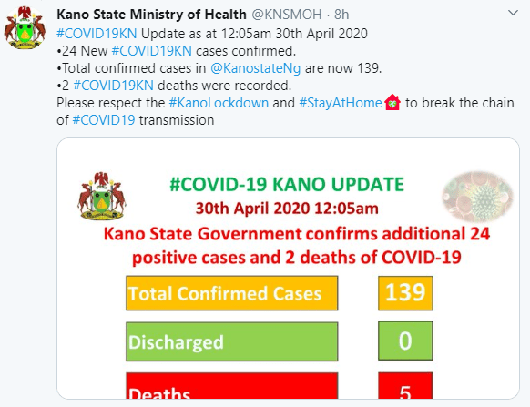Two Covid-19 Deaths Recorded In Kano