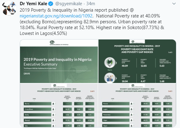 82.9m Nigerians Living In Extreme Poverty, Highest Numbers In Sokoto As Lagos Records Lowest - NBS {Full Report}