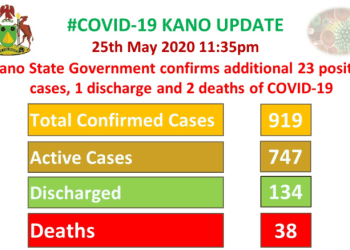 Two COVID-19 deaths recorded in Kano as one patient gets discharged