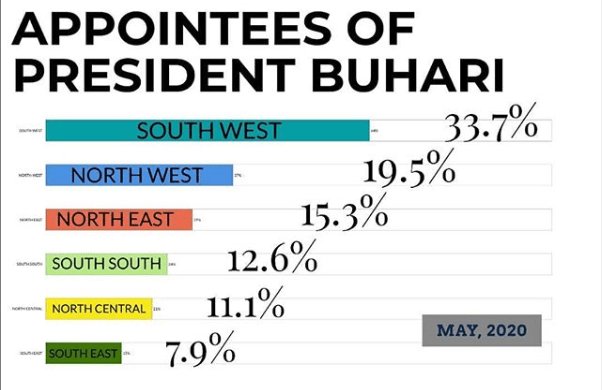 Presidency releases statistical representation of Buhari