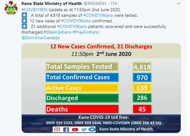 21 Coronavirus patients discharged in Kano state