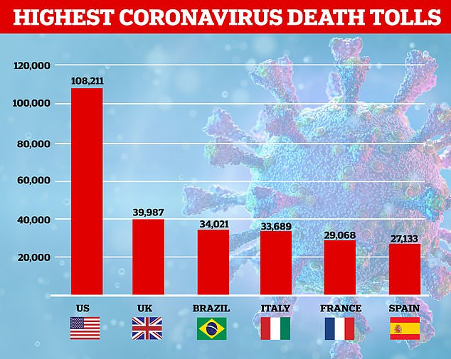 Brazil overtakes Italy as country with third-highest Coronavirus deaths; Toll tops 34,000