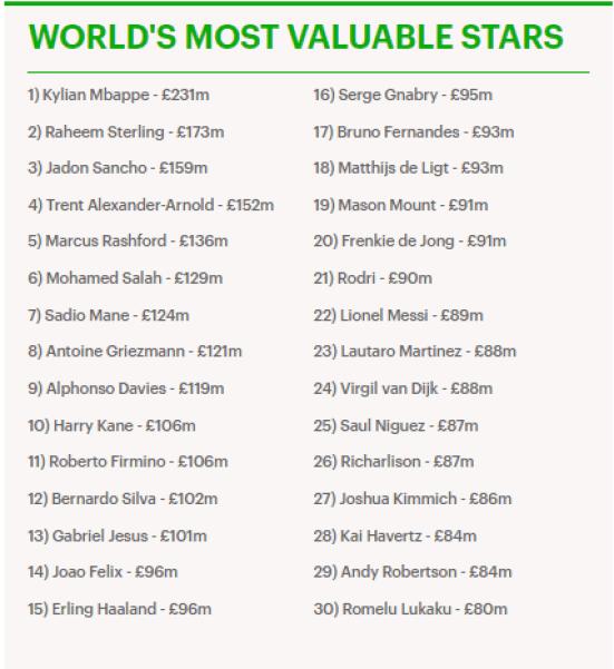Kylian Mbappe classé le joueur le plus utile au monde alors que Lionel Messi et Cristiano Ronaldo ne parviennent pas à se classer parmi les 20 premiers