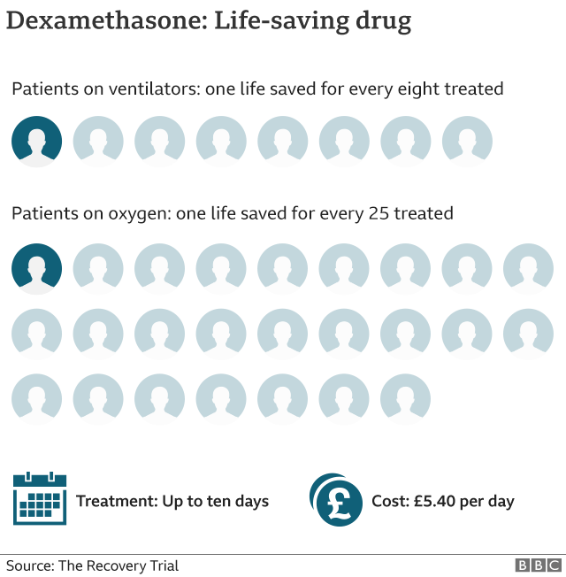 Dexamethasone proves effective against Coronavirus, becomes first life-saving drug