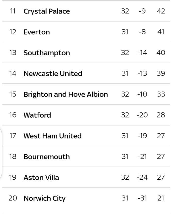 See the English Premier league table after match day 32(photo)