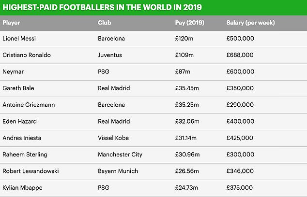 Lionel Messi tops Cristiano Ronaldo in list of 10 best-paid players in world football?