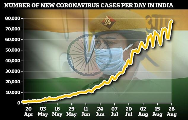 L'Inde enregistre 77226 nouveaux cas de Covid-19 en 24 heures pour porter leur nombre total à 3,38 millions?