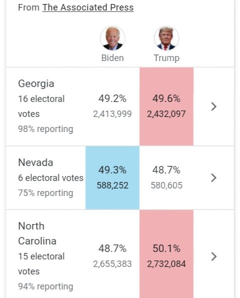 US election LIVE updates: Joe Biden is one state away from victory as vote-counting centres are swamped by Trump