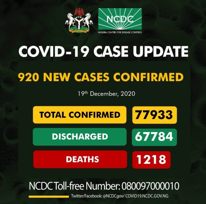 920 new cases of COVID19 recorded in Nigeria