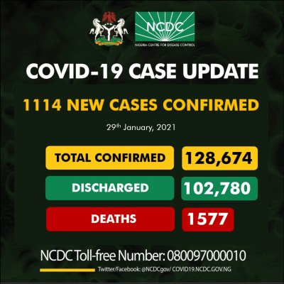 COVID-19: 1114 fresh cases of Coronavirus recorded in Nigeria