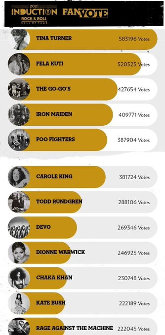 Late Afrobeat legend, Fela Kuti misses out as an inductee of the 2021 Rock and Roll Hall of Fame despite coming second in fan vote category?