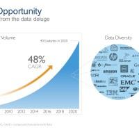 Data Strategy: Die Notwendigkeit einer modernen Datenstrategie im Zuge der digitalen Transformation
