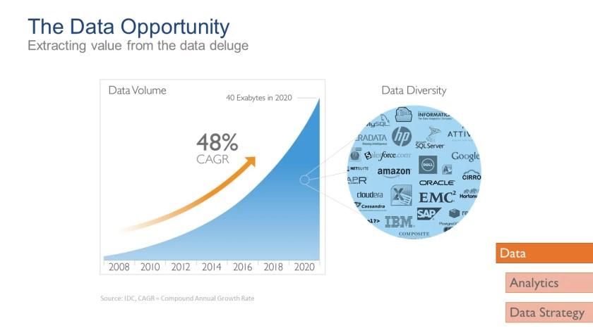 Abbildung 1: Analysten schätzen, dass das Datenvolumen in den kommenden Jahren rasant steigend wird