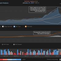 Price and Sentiment Analysis: Why is Bitcoin Going Down?