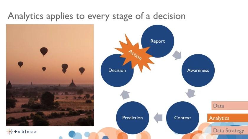 Abbildung 3: bei der Entscheidungsfindung gibt es keinen Schritt, der nicht von Analysen begleitet wird