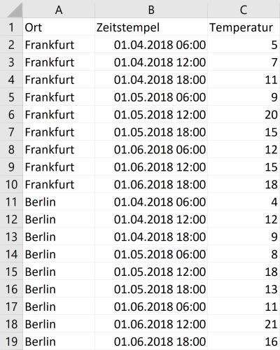 """Abbildung 1.2: Zur Datenanalyse geeignete """"lange Tabelle"""" ohne Aggregationen"""