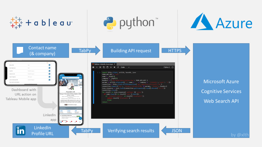 Tableau is using Python to access the Web Services API provided by Microsoft Azure Cognitive Services