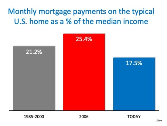 4 Quick Reasons NOT to Fear a Housing Crash   Simplifying The Market
