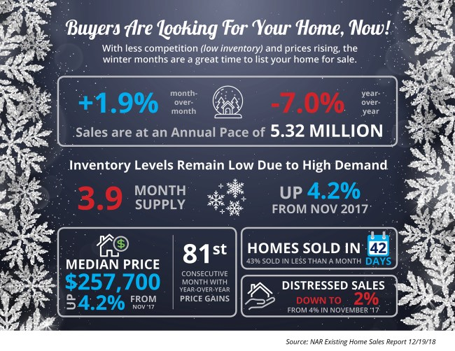 Buyers Are Looking for Your Home, Now [INFOGRAPHIC] | Simplifying The Market