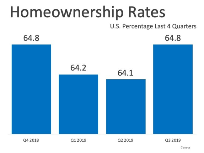 Homeownership Rate Remains on the Rise   Simplifying The Market