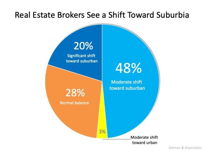 Two New Surveys Indicate Urban to Suburban Lean | Simplifying The Market