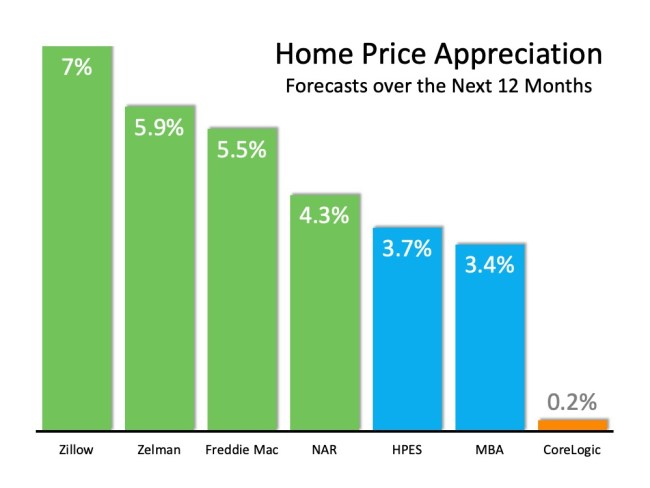 Home Values Projected to Keep Rising | Simplifying The Market