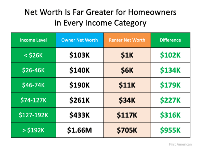 Homeownership Is Full of Financial Benefits   Simplifying The Market